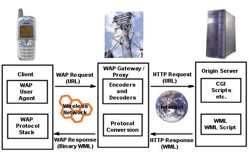 wap_gateway